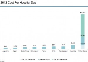 2012 Cost per US Hospital Day